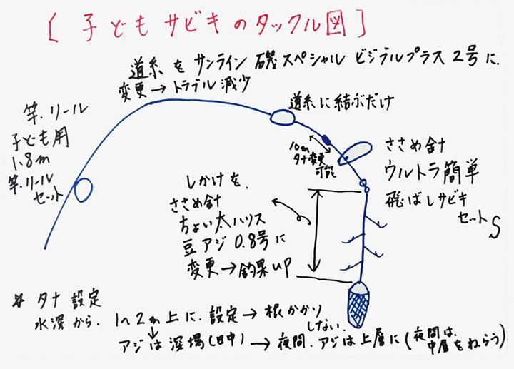 サビキ釣りタックル図