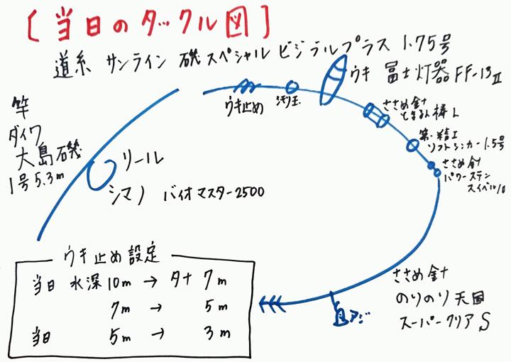 浮きアオリイカ釣りタックル図