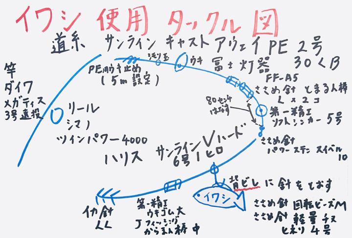 イワシ使用のタックル図