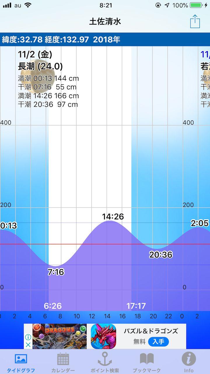 アオリイカエギング当日の潮時表
