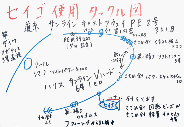 セイゴ使用のタックル図